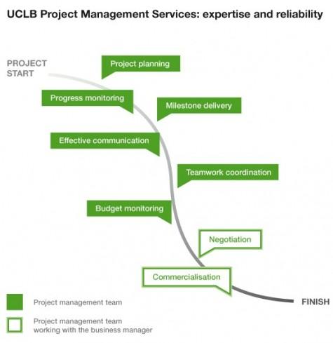 projest management services